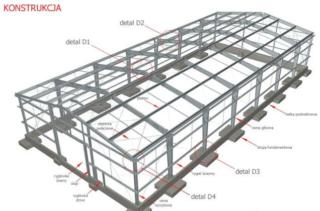 Stalowa hala - konstrukcja